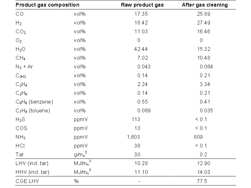 Typical Raw Natural Gas Composition